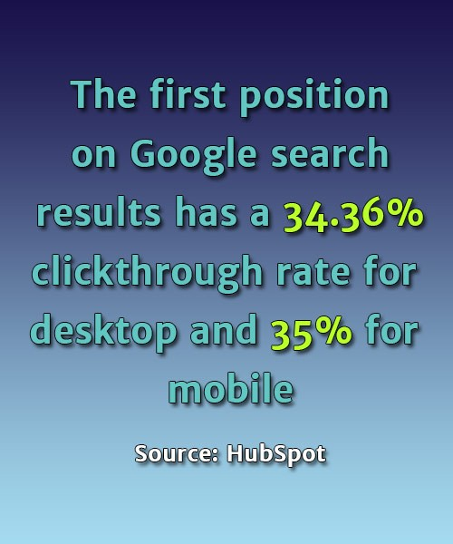 The first position on Google search results has a 34.36% clickthrough rate for desktop and 35% for mobile - Source: HubSpot